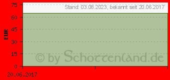 Preistrend für PREVICOX 227 mg Kautabletten f.Hunde (01025350)