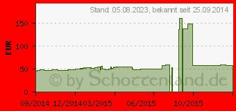 Preistrend für ZOTAC GeForce GT 730 1GB (ZT-71114-20L)
