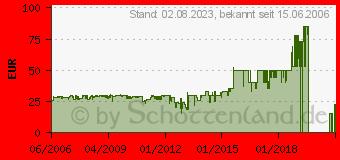 Preistrend für BELKIN Surge (F9G726DE3M-GRY)