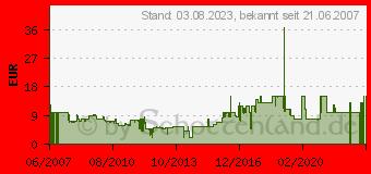 Preistrend für HAMA Kfz-Ladekabel Nokia 2,0mm 35948[763]