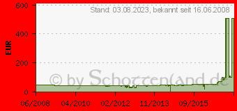 Preistrend für Sagem Mobilteil für Philips Magic 5 Serie