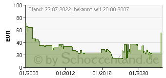 Preistrend f�r DIVERSE Lexmark Rebuilt/Refill 00C5220YS