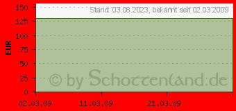 Preistrend für ATI Radeon HD4750