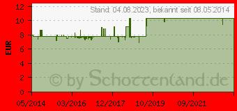 Preistrend für DINOSAN Rotes Weinlaub Creme (01675326)