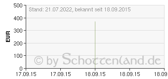 Preistrend für JUVEDERM Ultra 4 Fertigspritzen (02667174)