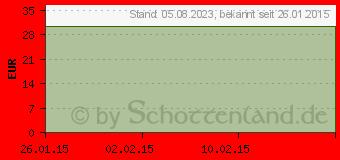 Preistrend für ABS POWER Gymnastikball Drm.75 cm (03208209)