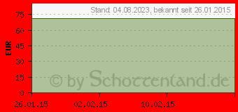 Preistrend für BELSANA K2 AG 1 mode hell m.Spitze (04517958)