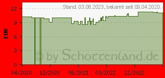 Preistrend für GOLAMIR 2Act Lutschtabletten (11173258)