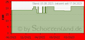 Preistrend für SALVYSAT Flüssigkeit (17147730)
