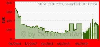 Preistrend für NETGEAR GS724T