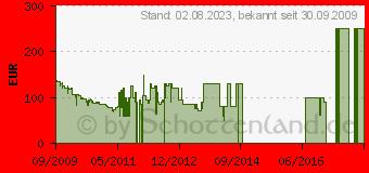 Preistrend für SAMSUNG Corby S3650 (GT-S3650CWADBT) Schwarz / Chic White
