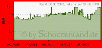 Preistrend für 3M Teppich-Klebeband 9195, 50 mm x 25 m 91955025 (91955025)