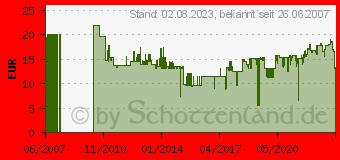 Preistrend für FISCHER Dübelbox Sx/Ux Rot