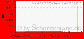 Preistrend für SAMSUNG LE40C750 (LE40C750R2WXZG)
