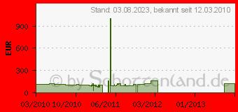 Preistrend für ZOTAC GeForce GTS250 ECO (ZT-20109-10P)
