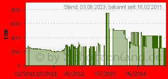 Preistrend für GARMIN nüvi 2460LMT (010-00903-08)