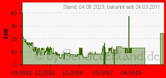 Preistrend für HTC BA-S540 Akku für 7 Pro 1200mAh 3.7V 2140561 (BA S540)