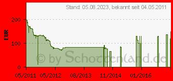 Preistrend für 120GB OCZ Agility 3 (AGT3-25SAT3-120G)
