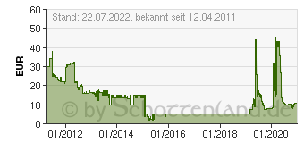 Preistrend für GOOBAY Tasche für Webtablet (62050-GB)