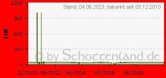 Preistrend für SCHMITT Krauthobel 65x23,5cm Holz, mit 3 Messern (4021992100017)