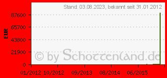 Preistrend für SAPPHIRE Radeon HD7950 3GB (11196-00-xxG)