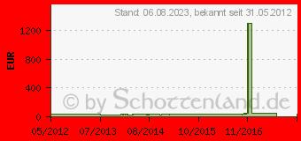 Preistrend für PALIT GeForce GT 610 (1024MB DDR3)