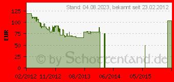 Preistrend für CANON PowerShot A 1300 (6178B012) Schwarz