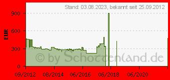 Preistrend für XEROX Phaser 6600DN (6600V_DN)