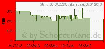 Preistrend für CANON PowerShot N Schwarz (8230B009)