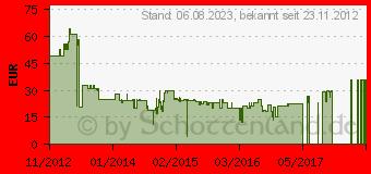 Preistrend für BELKIN Car Charger 2100mA mit Lightning Spiralkabel schwarz (F8J074BTBLK)