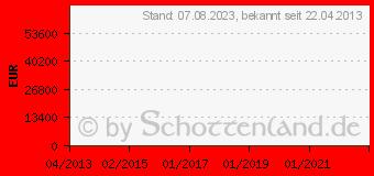 Preistrend für CANON Ixus 135 Schwarz (8233B007)