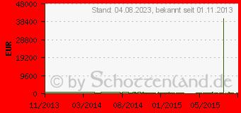 Preistrend für ACER Aspire E1-572P-54204G50Mnkk (NX.MFMEG.004)