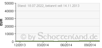 Preistrend für ACER Aspire E1-772G-54204G50Mnsk (NX.MHLEV.004)