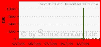 Preistrend für ACER Aspire E1-510-29202G50Dnkk