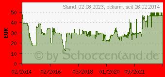 Preistrend für WOLF-GARTEN Wolf Garten L 100 LM Strapazier Rasen plus Aufbau Dünger 3,2 kg (3811035)