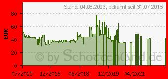 Preistrend für SAMSUNG Level U Blau-Schwarz (EO-BG920BBEGWW)