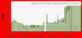 Preistrend für HANNSPREE - Ständer (80-04000001GBA0)