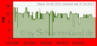 Preistrend für BELKIN Car Charger - Netzteil - Pkw - 5 Watt (F8M711BT04-BLK)