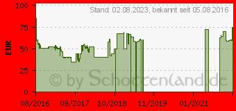 Preistrend für Samsung EB-PN930 Powerbank rosegold - 10200 mAh