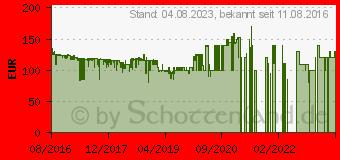 Preistrend für Telekom Speedport Smart - Wireless Router (40294918)