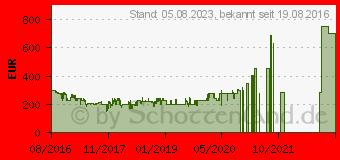 Preistrend für Microsoft Xbox One S 500GB inkl. Spiele
