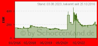 Preistrend für Palit GeForce GTX 1050 Ti StormX (NE5105T018G1F)