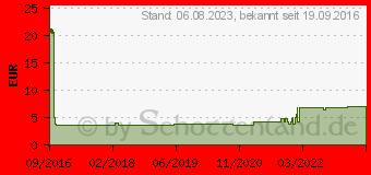 Preistrend für DELOCK HF Kabel Delock RP-SMA - MHF Bu/St 0.10m zum Einbau (12464)