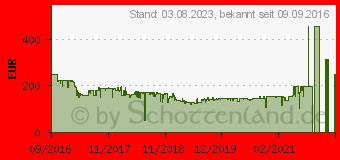 Preistrend für Sony GTK-XB5 schwarz (GTKXB5B.CEL)