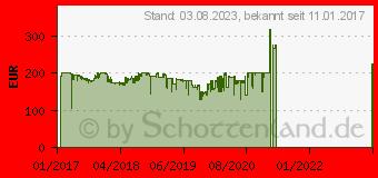 Preistrend für Corsair K95 RGB Platinum (CH-9127012-DE)