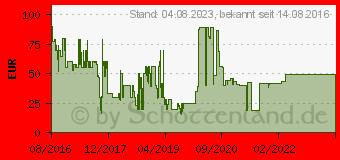 Preistrend für Telefunken TF-9820T2HD schwarz (10101699)