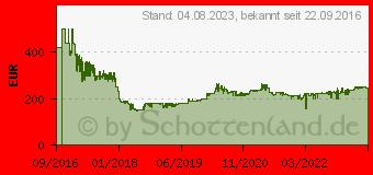 Preistrend für MAKITA Akku-Kettensäge 2x18,0V (DUC353Z)