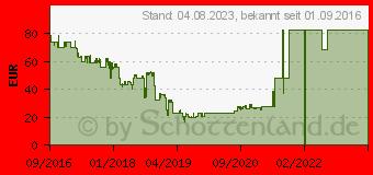 Preistrend für Skyworth SKW-T20 schwarz (R8440)