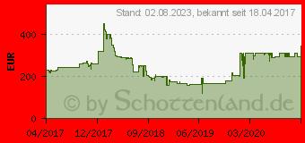 Preistrend für SAPPHIRE PULSE Radeon RX 580 4GB W/BP (11265-09-20G)