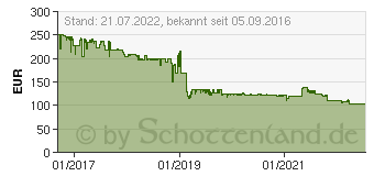 Preistrend für CULLMANN Stativ Mundo 525MC silber carbon (55466)
